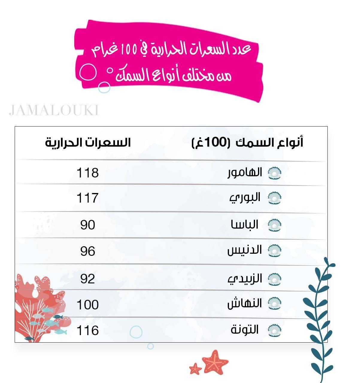 عدد السعرات الحرارية في 100غرام من مختلف أنواع السمك